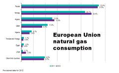 EU-27_imports_of_natural_gas_-_percentage_of_extra-EU_imports_by_country_of_origin,_2012