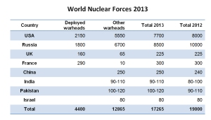 nuclear-weapons-asia2en