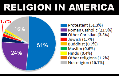 https://truthinmediablog.files.wordpress.com/2014/03/religions_of_the_united_states.png?w=450&h=286