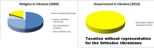 Ukraine religion govt
