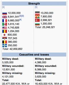 Euro map WW I