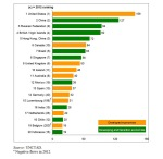 UNCTAS 2013 chart