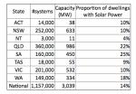 Australia Solar 2013