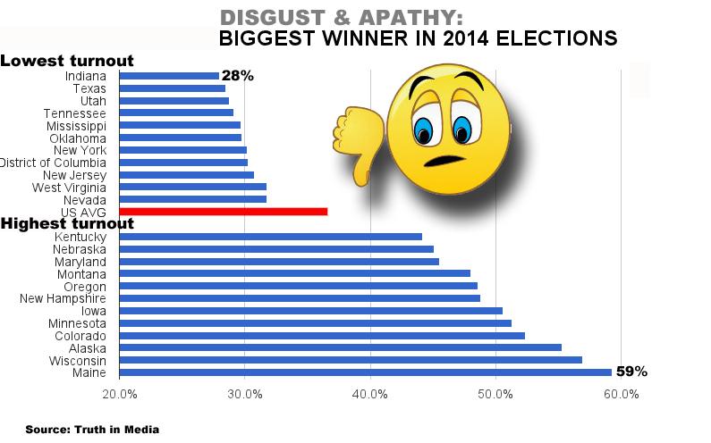 Apathy 2014 US turnout,jpg