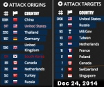 Attack origins targets