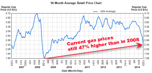 Gas prices history