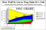 How Wall Street Got to Wag Main Street Tail