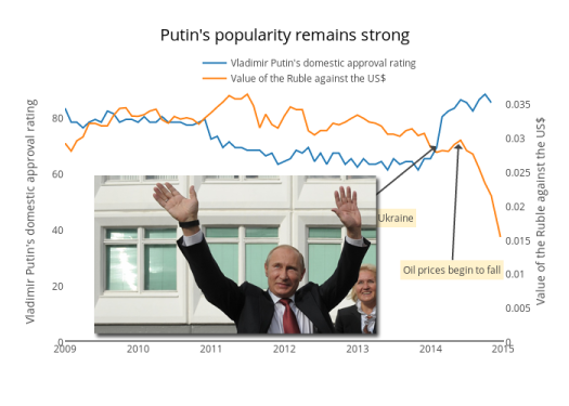 putins-popularity-remains-strong