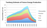 tverberg-estimate-of-future-energy-production-1