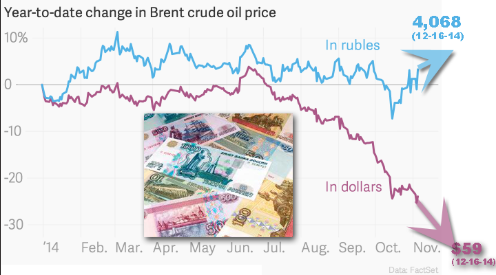 year-to-date-change-in-brent-crude-oil-price-in-dollars-in-rubles_chartbuilder