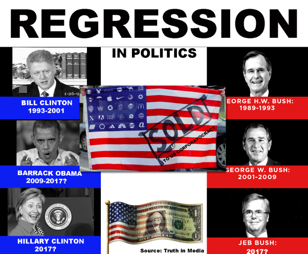 REGRESSION OF AMERICA