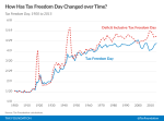 Historic Tax Freedom Day Dates