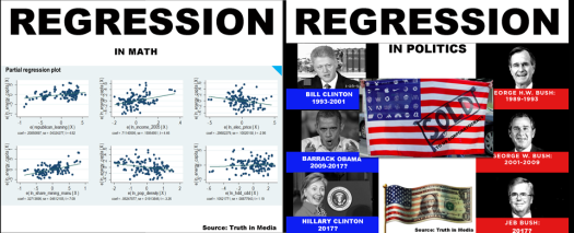 REGRESSION in math-politics