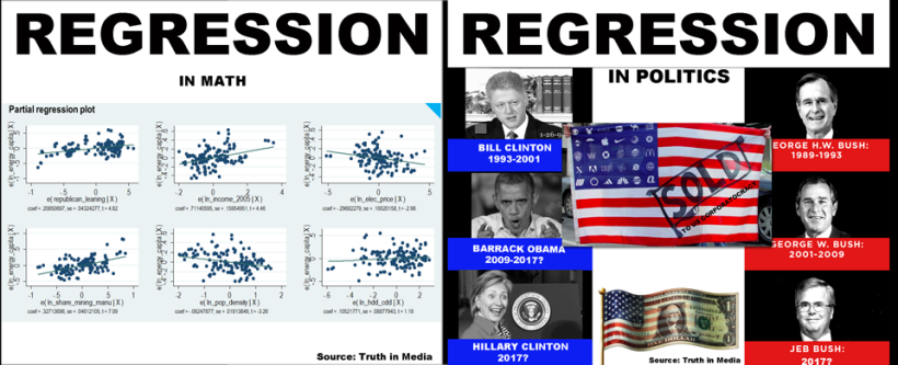 REGRESSION in math-politics