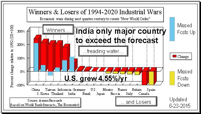 1994-2020 forecast