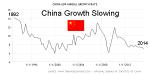 China GDP 1992-2014