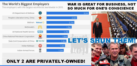 Worlds Biggest Employers 2015