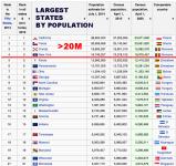 Largest States Population