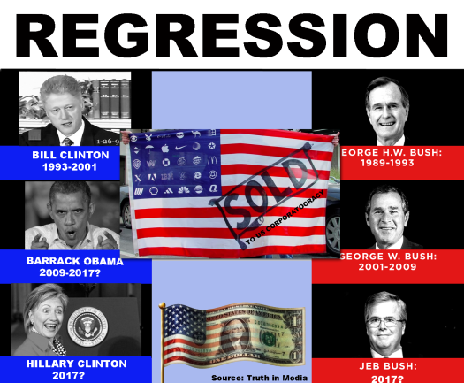 REGRESSION - AMERICA