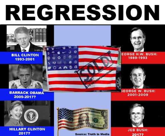 REGRESSION - AMERICA