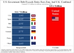 US-Government-Debt-Exceeds-Entire-Euro-Zone-and-UK-Combined-Graph