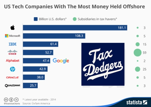 US tax dodgers