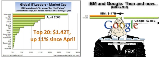 IBM vs Google chart.jpg
