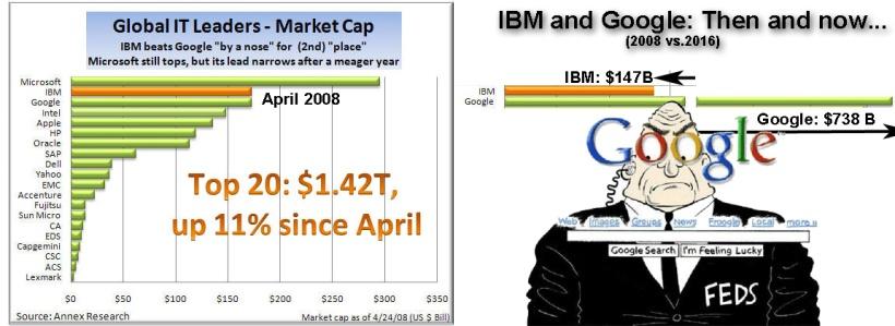 IBM vs Google chart.jpg