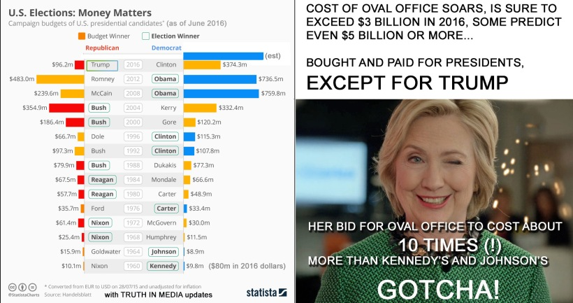 us_elections_money donations