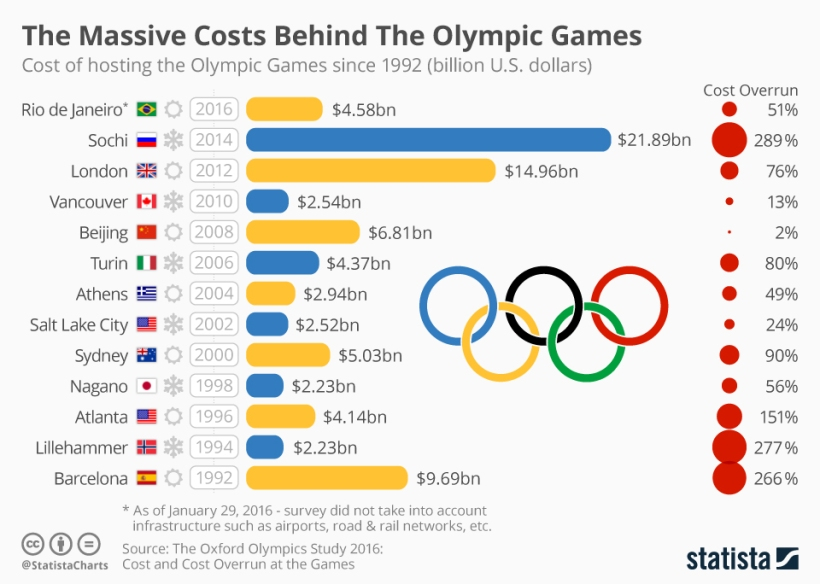 chartoftheday_5424_the_massive_costs_behind_the_olympic_games_n