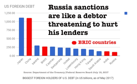 Foreign holders US Debt 2017